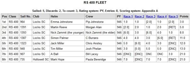 rs40 fleet